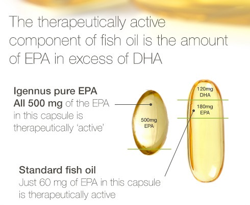The ratio of EPA and DHA is important for some specific ailments