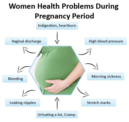 Health Problems During Pregnancy