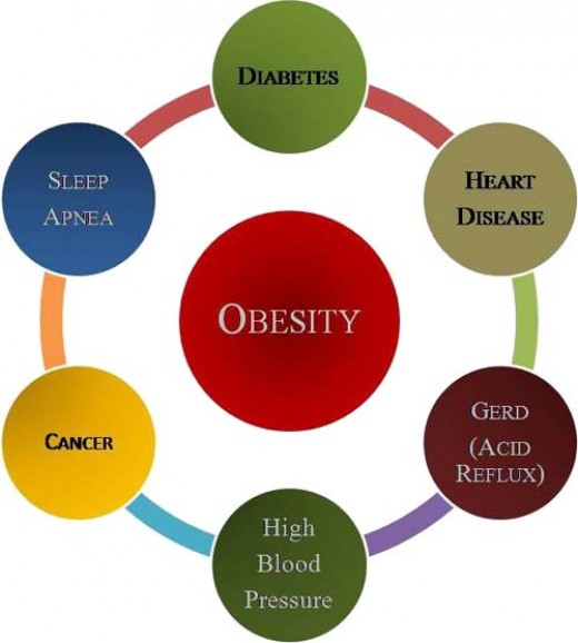 the causes of being overweight and Another theory put forward by scientists into how obesity could lead to type 2 diabetes is that obesity causes  year as a result of being overweight or.