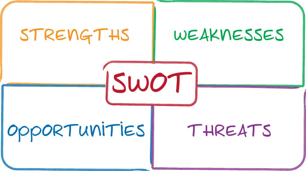 Struggling to get rid of bad habits? Do a SWOT analysis and be the chage.