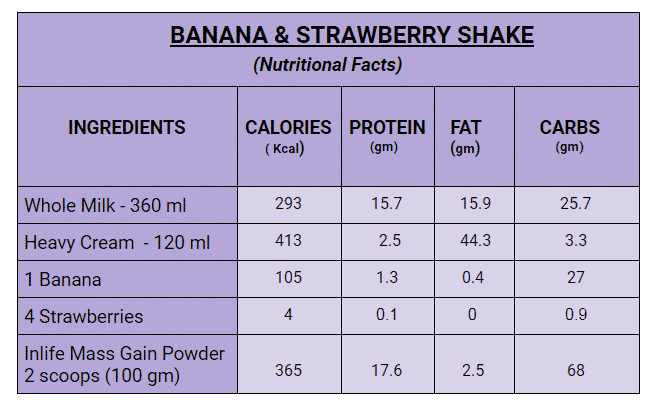 Banana & Strawberry Mass Gain Shake Facts