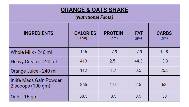 Orange And Oats Shake Facts