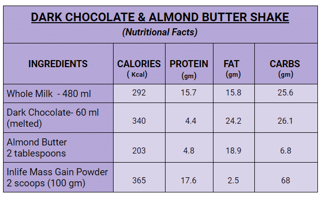 Dark Chocolate & Almond Butter Shake Facts