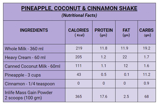 Pineapple, Coconut & Cinnamon Mass Gain Shake Facts