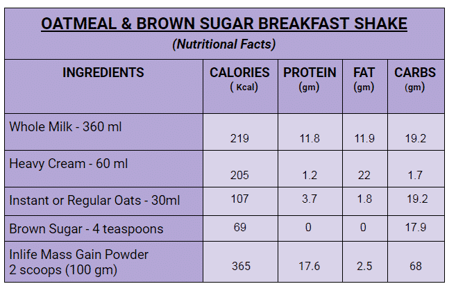 Oatmeal & Brown Sugar Breakfast Mass Gain Shake Facts