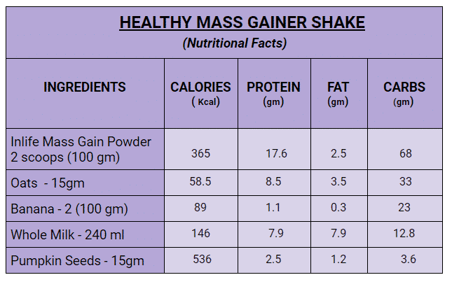 Healthy Mass Gainer Shake Facts