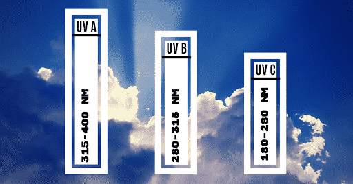 Typed Of UV Rays